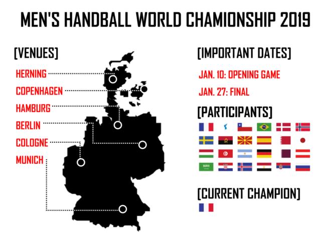 Handball World Cup Sponsoring Activations